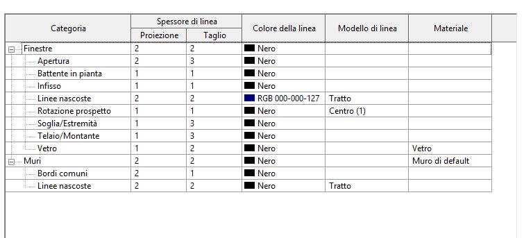 Figura 4 - Le sottocategorie standard della famiglia  Finestra metrica