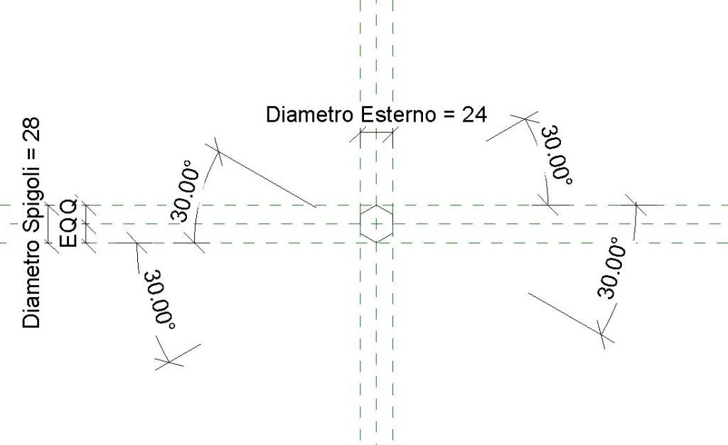 Figura 1 - Struttura profilo dado