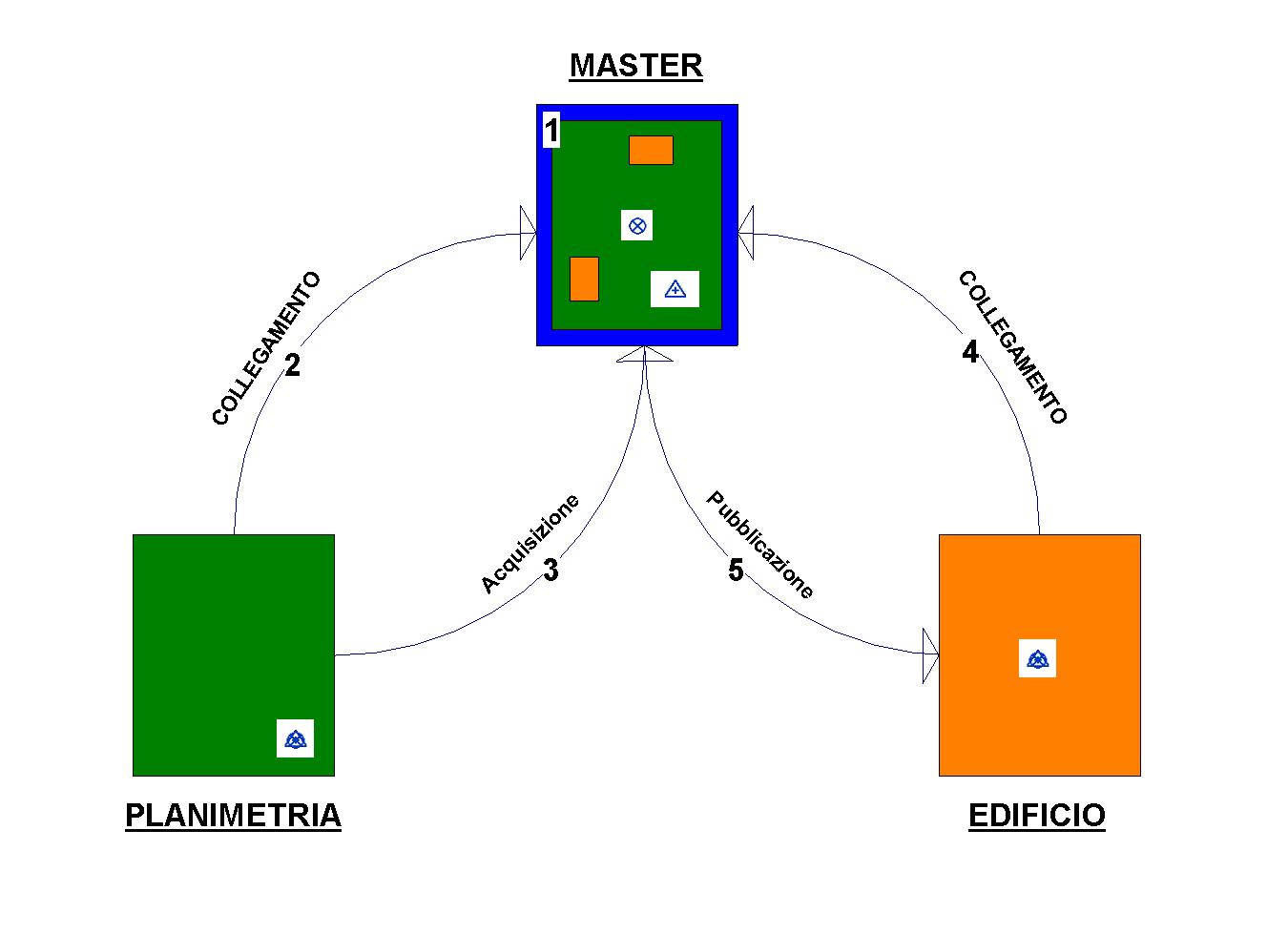 Schematizzazione di un normale workflow di lavoro con i file collegati.