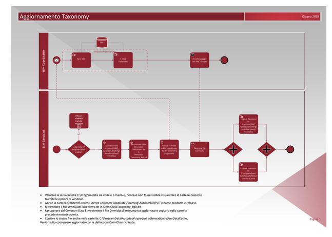 Mappa di processo per l'aggiornamento del file Taxonomy in Autodesk Revit®.