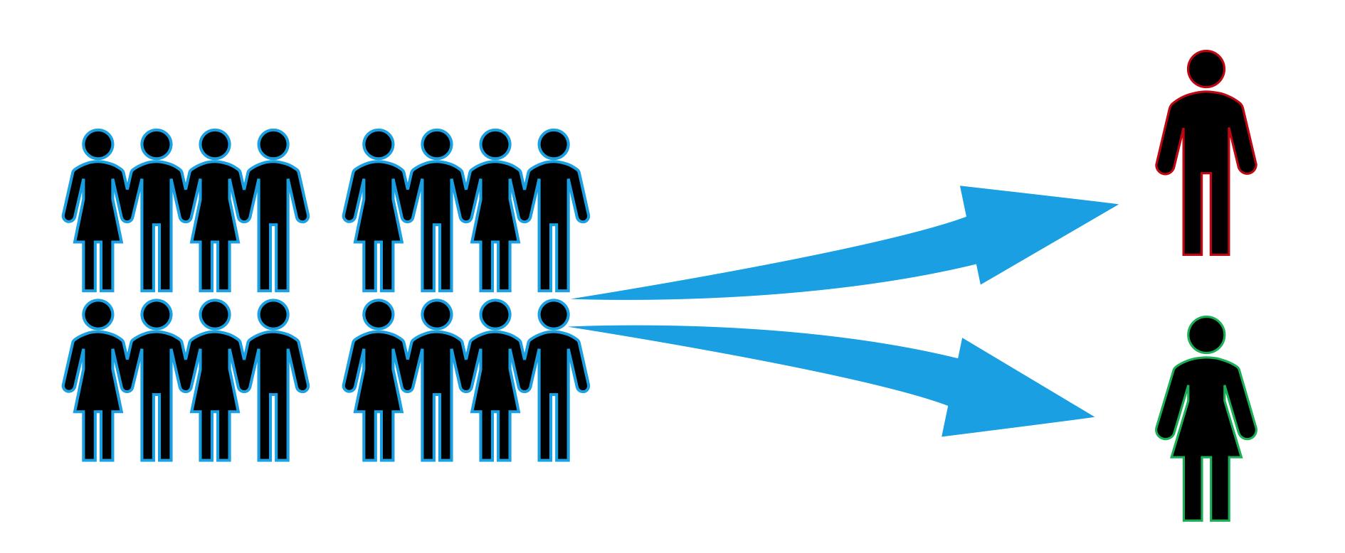 Figura 8: Il team è in grado di valutare le competenze dei membri che lo compongono.