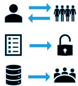 Figura 9 - Compiti dei referenti.