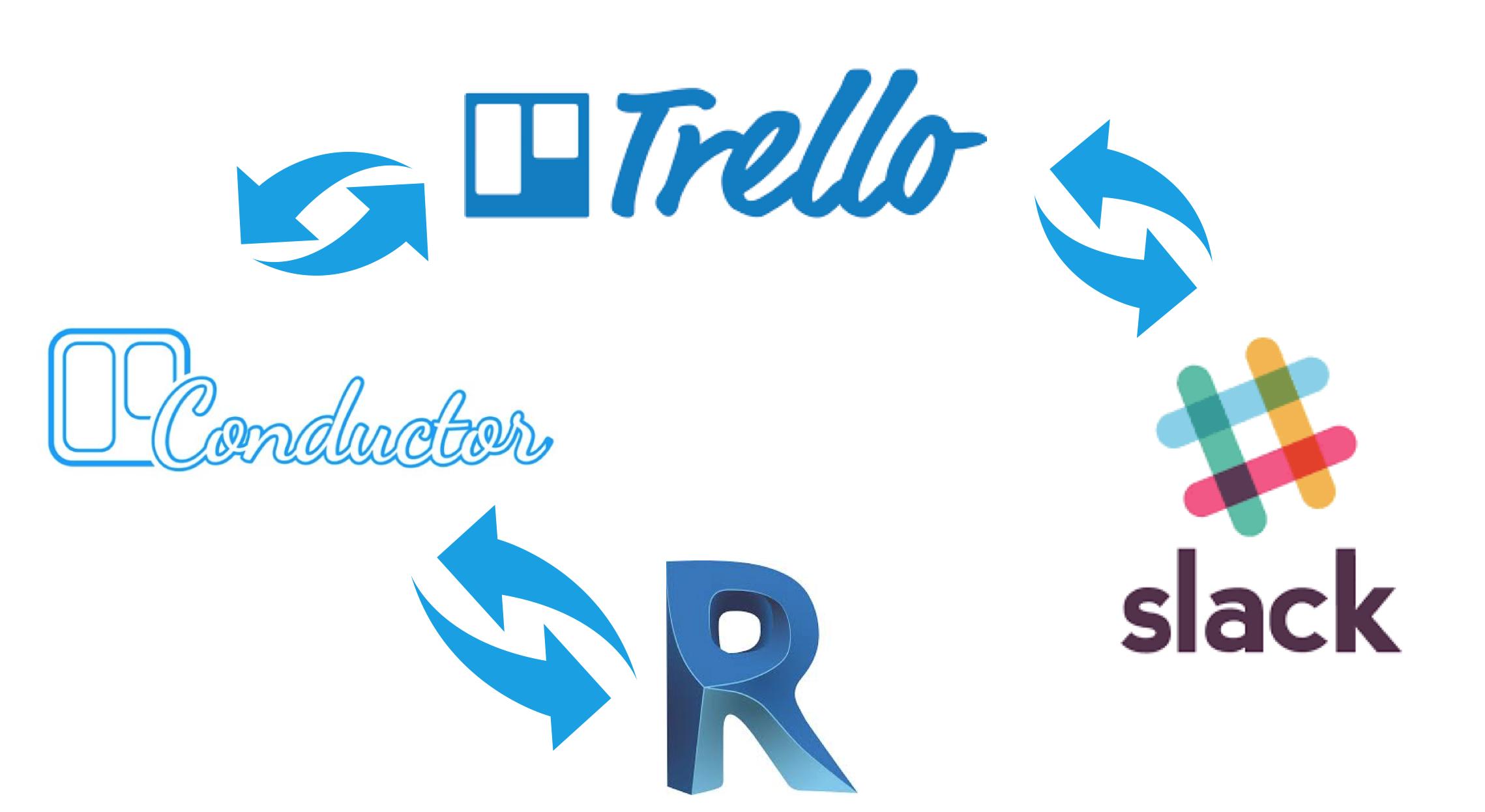 Figura 10 - Software alla base dello scambio di informazioni.