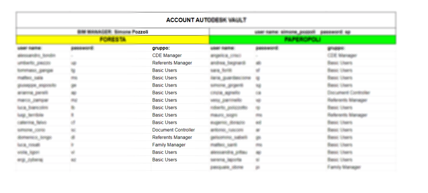 Definizione ruoli in Autodesk Vault®